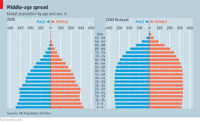 the young continent african demography