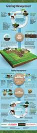 80 best us farm skills u0026 knowledge images on pinterest