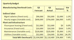 budget budgeting process variance analysis defined and explained