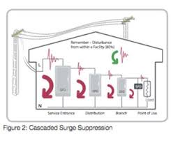5 things to know about whole house surge protection techome builder