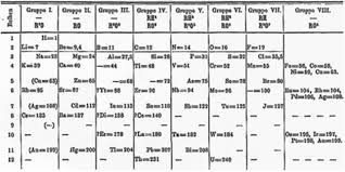 Getting To Know The Periodic Table Worksheet Mendeleev U0027s Periodic Table Ck 12 Foundation