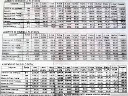 cuanto gana aproximadamente un maestro 2016 upcoming pcia bs as el aumento en la grilla salarial propuesta 2014 por