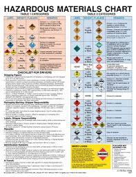 hazardous materials classification table charts