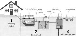 duluth septic how does my septc system work