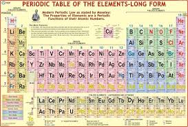 periodic table poster large periodic table wall chart paper print educational posters in