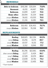 Bathroom Remodel Estimate Template by Kitchen Remodel Template Gorgeous Ms Excel Kitchen Remodel Costs