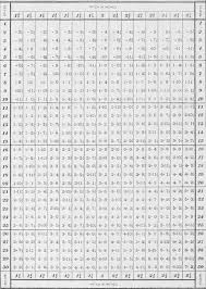 free worksheets times table chart 1 to 100 free math