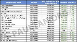 mercedes models list gst mercedes malaysia s prices mostly cheaper
