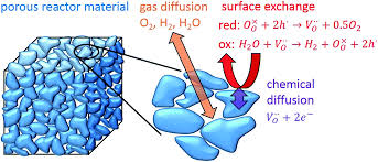 perovskite oxides u2013 a review on a versatile material class for