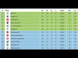 2017 2018 premier league table scottish premier league 2017 18 youtube