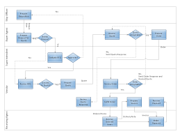 cross functional flowcharts build a flowchart quickly with