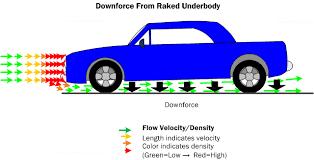 car aerodynamics basics how to u0026 design tips free