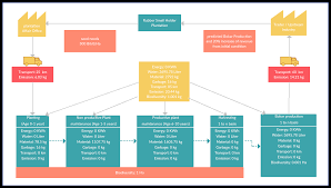 Value Stream Mapping Value Stream Mapping Templates To Quickly Analyze Your Workflows