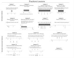 mathematically coherent curriculum learning mathematics through