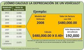 pago de tenencia 2014 df tabla depreciación vehículos usados tamaulipas
