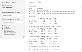 Chi Square P Value Table Basics U003e Tables U003e Cross Tabs