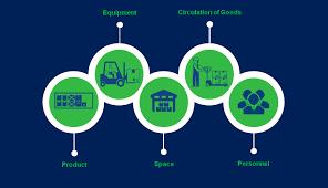 warehouse layout factors 5 factors for a perfect warehouse design holisol logistics