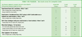 nfpa 70e arc flash table arc flash protection guide