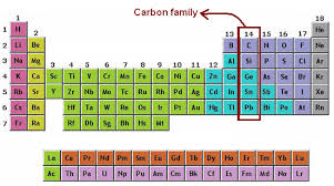 Group In Periodic Table Group 4 Elements Periodic Table Trends