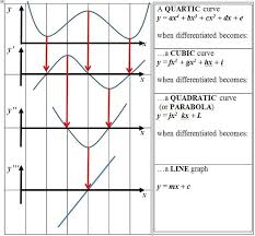 4 answers how to graph the derivative of a function given the