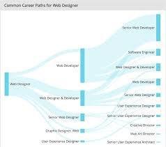 web designer career review