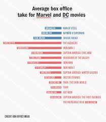 dc vs marvel film gross why wonder woman has to be a hit with critics and at the box