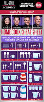 Cooking Infographic by Seven Useful Kitchen And Cooking Infographics Tips And Updates