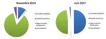 service siege social le service myserv a plus que quadruplé la part de utilisation