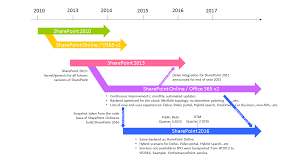 search road map release road map of sharepoint 2016 on premise and spo