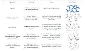 the evolution of u0027sol u2013gel u0027 chemistry as a technique for materials
