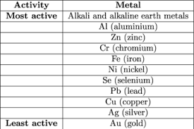 Most Reactive Metals On The Periodic Table Chemistry Displacement Shmoop Chemistry