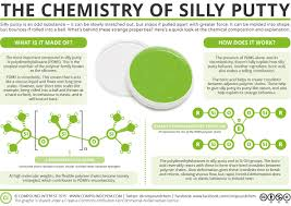 How To Get Silly Putty Out Of Carpet Chemistry Of Silly Putty Chemistry Pinterest Silly Putty
