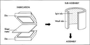 how washing machine is made material making used parts
