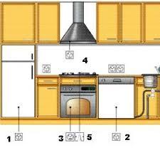 hauteur prise cuisine exceptionnel hauteur prise cuisine plan de travail 3 emplacement