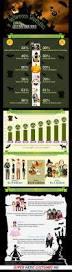 spirit halloween salary 55 best halloween infographic images on pinterest halloween