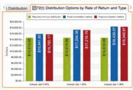 Uniform Lifetime Table by 72q 72t Distributions Calculator U2013 Early Retirement