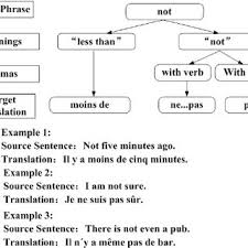 Meme Meaning French - an english to french translation exle the latent connections