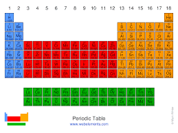 periodic table most wanted key the periodic table of the elements by webelements