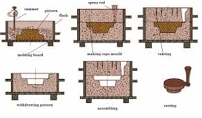 pattern making in metal casting sand casting