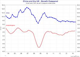 china economic growth and development tutor2u economics