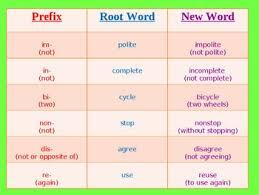 prefix u0026 suffix powerpoint 3rd grade by vanessa u0027s tpt store tpt