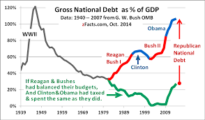 Fiscal Year 2014 National Debt How Voodoo Caused Most Of The National Debt Zfacts