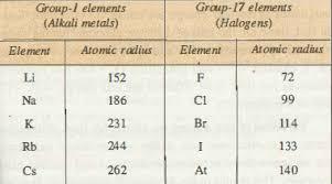 atomic radius chemistry assignment