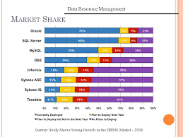 Resource Management Spreadsheet Data Resource Management Application Layer Tps A Rchitecture Data