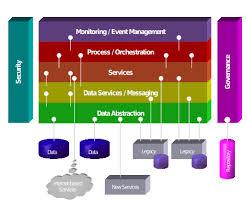service oriented architecture wikipedia