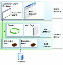tutorial web service java container types the java ee 6 tutorial