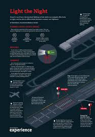 runway end identifier lights apex experience the education issue by spafax issuu