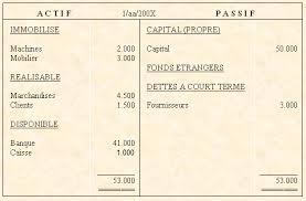 matériel de bureau comptabilité cours de compta comment lire un bilan comptable