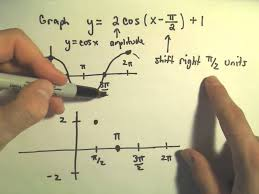 trigonometric functions and graphing amplitude period vertical