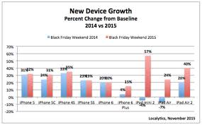 iphone 6 plus black friday apple u0027s ios devices benefit most from 2015 black friday sales